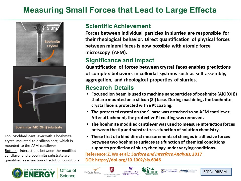 PowerPoint slide summarizing Measuring Small Forces that Lead to Large Effects