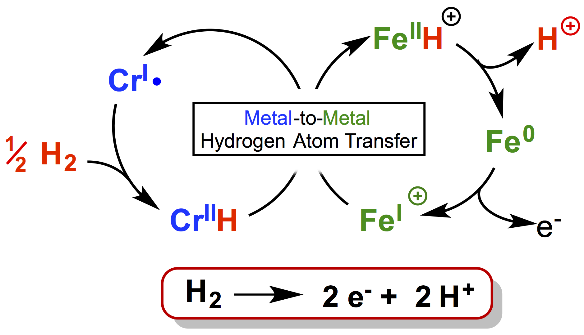 Illustration showing metal-to-metal Hydrogren atom transfer