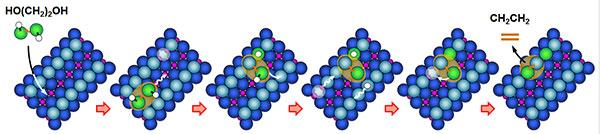ethylene glycol on titanium dioxide