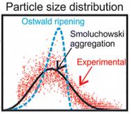 particle size distribution curve