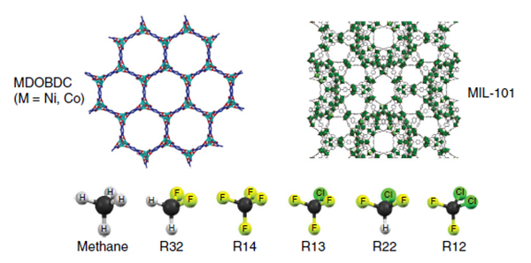 MOFs and flurocarbons