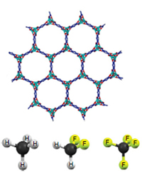 MOF and flurocarbons