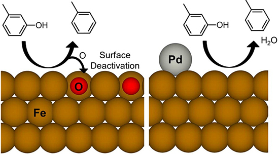 Schematic of palladium preventing deactivation of an iron catalyst