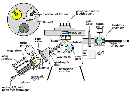 Diagram of soft-landing instrument from Nanoletters