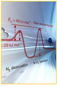 Artistic rendering of ammonia synthesis bottleneck