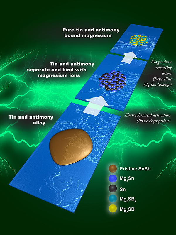 Graphic showing how tin and antimony behave in electrode