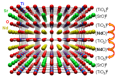 Crystal diagram of complex oxide heterostructures