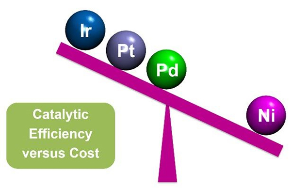Catalytic efficiency vs cost
