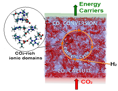 converting carbon dioxide into energy carriers