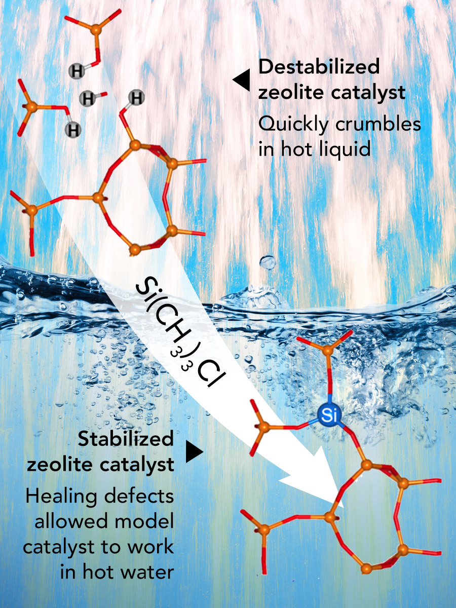 Healing broken bonds in zeolites