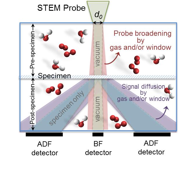 STEM method for reaction gases.