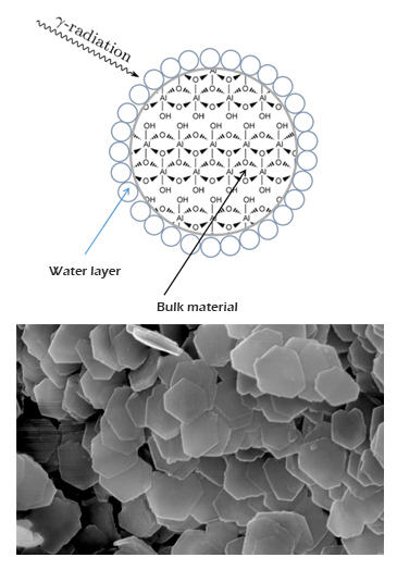 Diagram showing water interact with surface and microscopy image