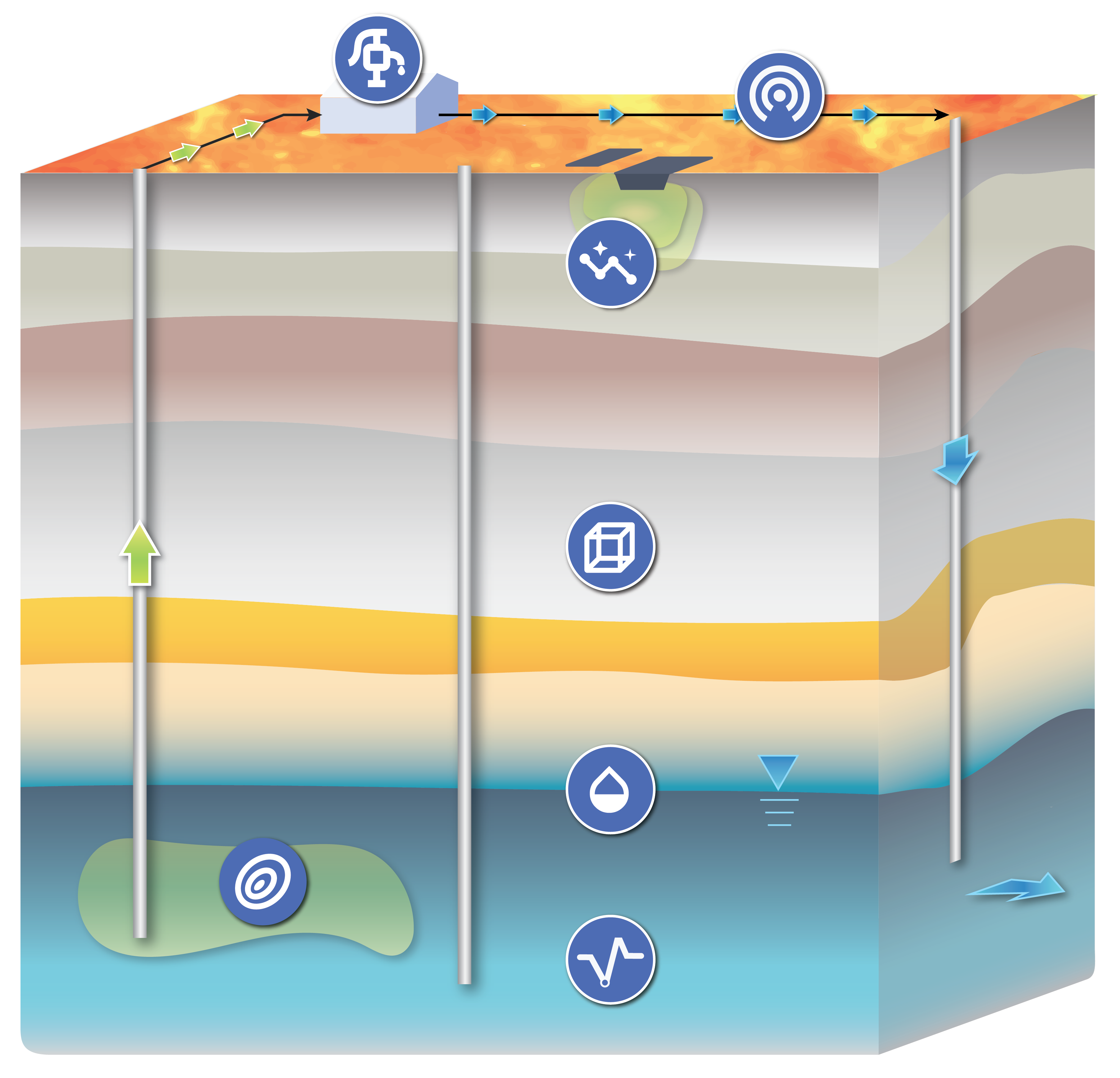 Illustration showing where the different SOCRATES tools apply in the subsurface.