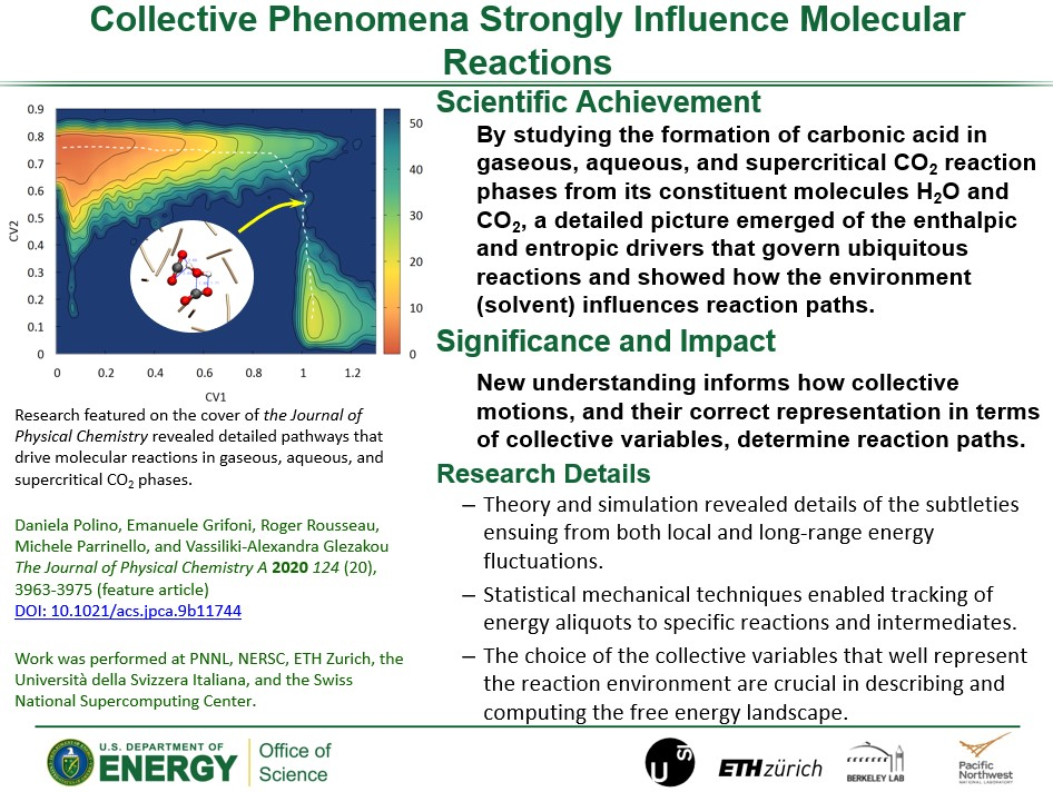 How Collective Phenomena Impact CO2 Reactivity and Speciation in Different Med slide