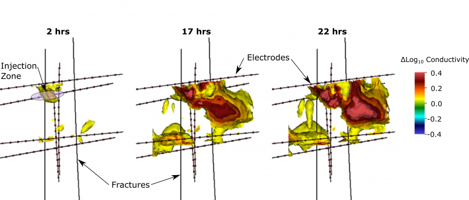 A scientific graphic with three images in yellow and red showing how fluids spread underground.