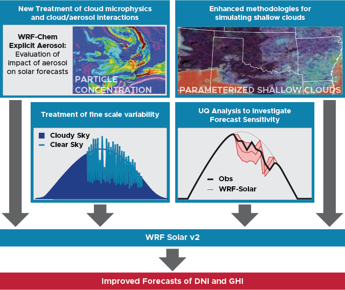 Workflow diagram of WRF-Solar project aims
