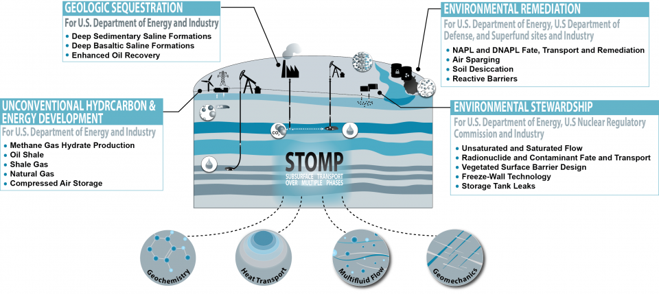 stomp overview image