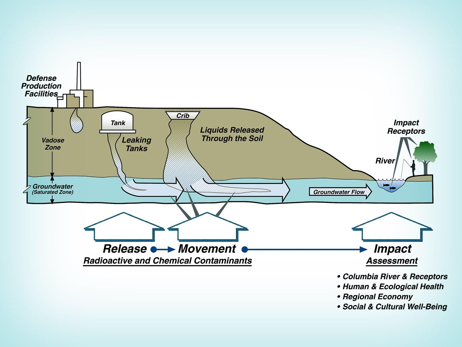 Image of how contamination moves through the subsurface environment.