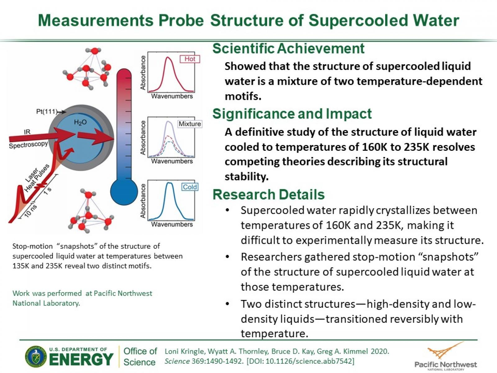 Slide of Measurements Probe Structure of Supercooled Water