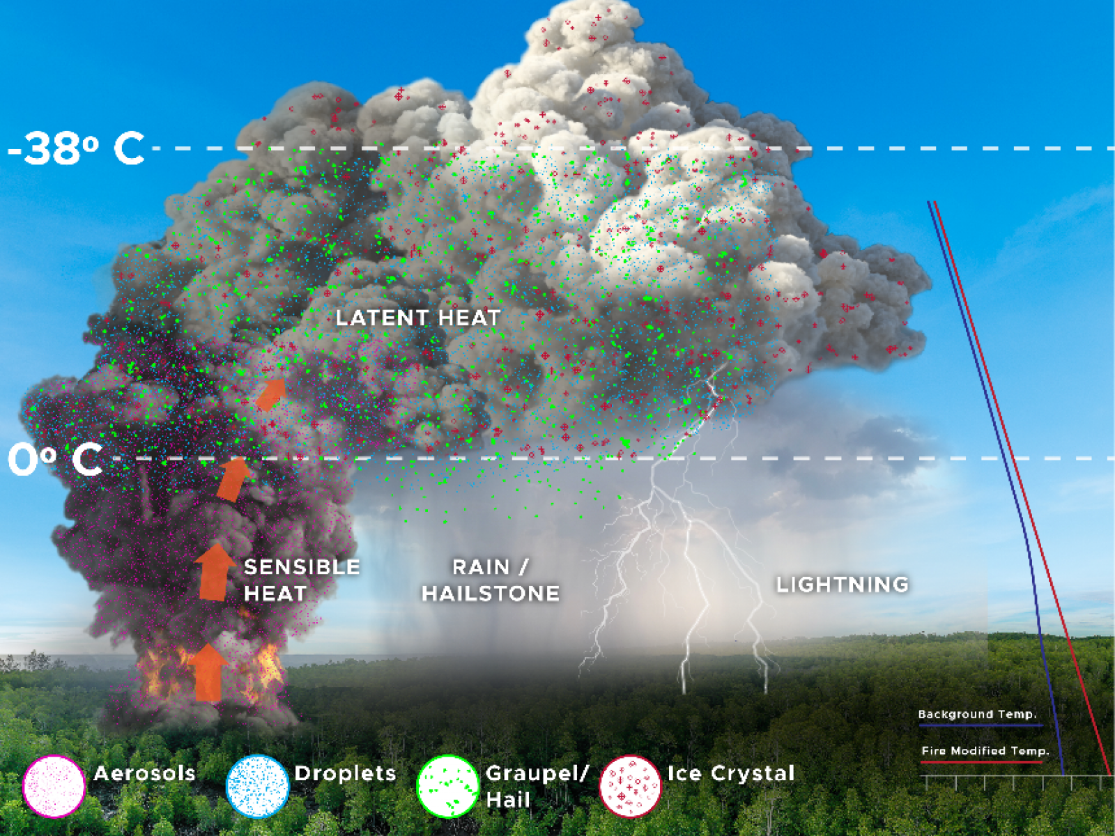illustration of how wildfires influence storms
