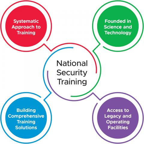 National security training mission