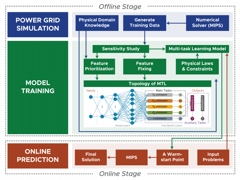 Flow diagram of a multi-task learning model for power grid simulations