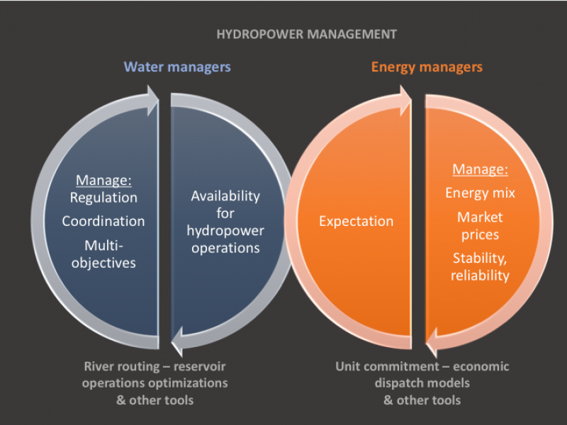 Hydrpower management model