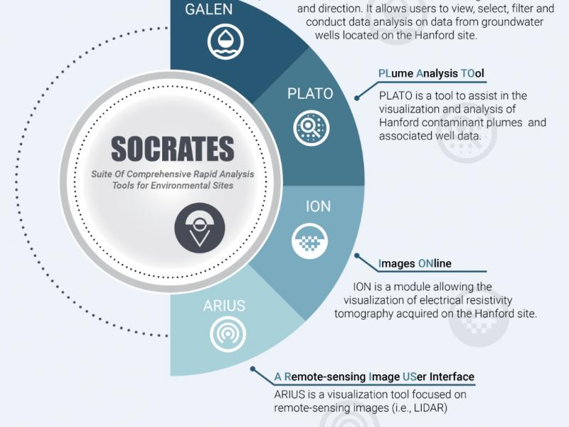 Infographic showing the tools that are part of the SOCRATES suite