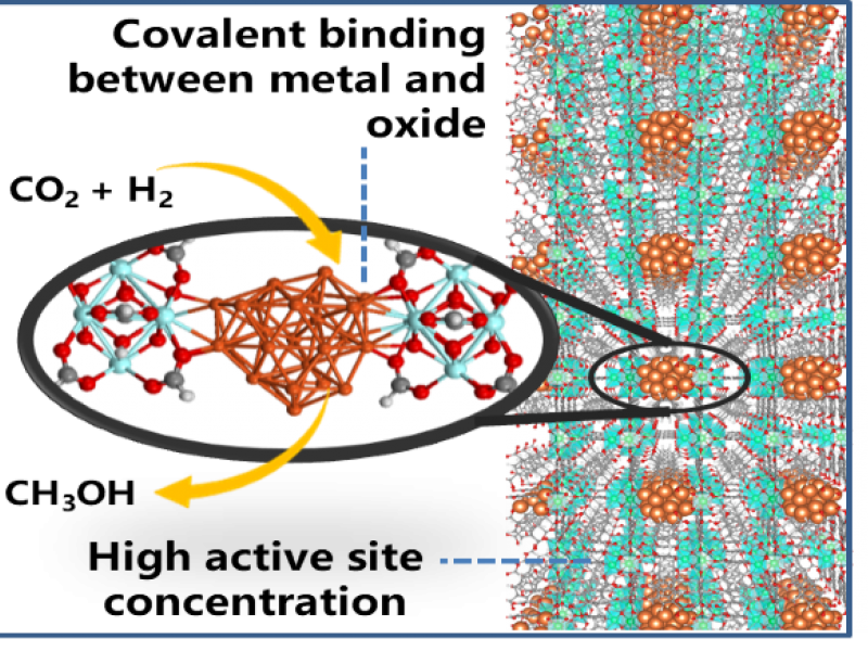 Illustration with of a metal-organic framework with text pointing out key features.