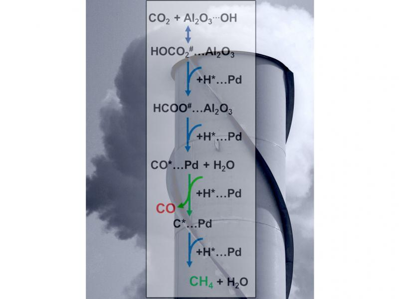 the-pivotal-step-in-turning-carbon-dioxide